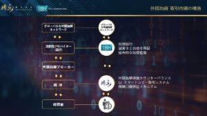 TLC IBH AVA NVpro FX自動 元本保証 関係性