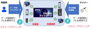 信頼性高い、硬い案件【ZIPANGFIL : ジパングフィル】FIL Coin(ファイルコイン)★の国内安心マイニング事業 詐欺 検証 Web3.0 Web2.0 IPFS
