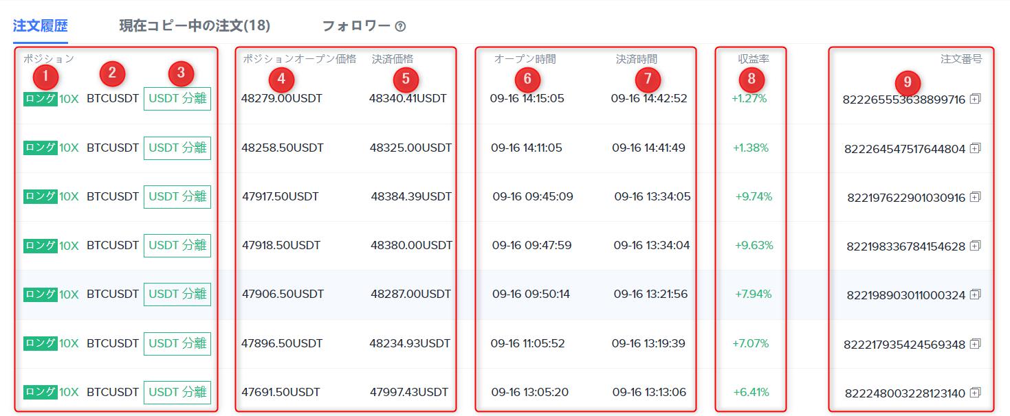 bitget ビットケット 暗号資産ディリバティブ取引所による簡単設定でコピートレード 認定講師 あらいぐま 見分け 検索 見方 実績 データ